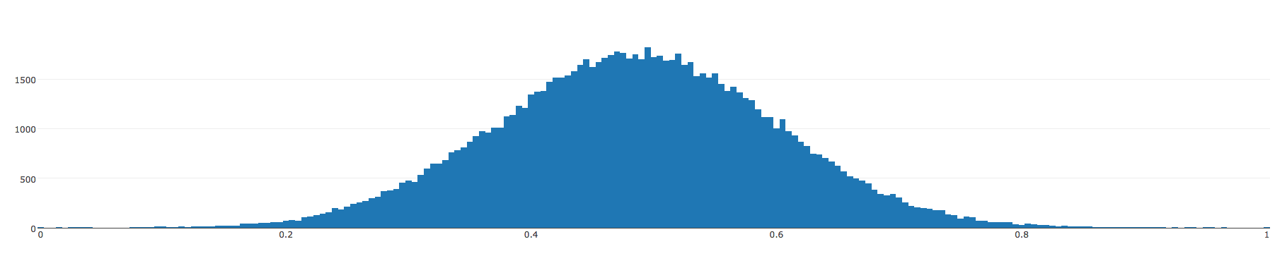 Gaussian random distribution - normalized