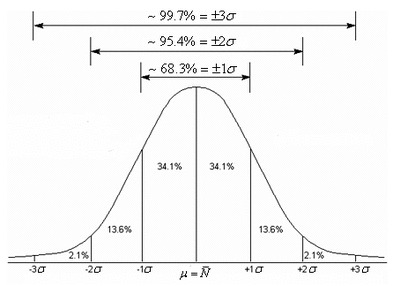 percentiles distribution gaussienne